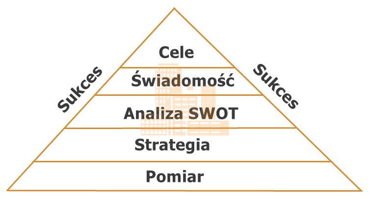 Znalezione obrazy dla zapytania Programowanie sukcesu  - analiza i planowanie